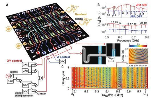 新世界纪录诞生!中国科研团队首次实现20个超导量子全局纠缠