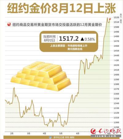 避险情绪助推,黄金金饰价格节节攀升