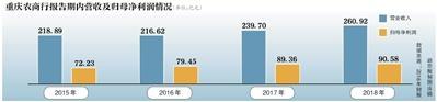 重庆农商行A股过会 H股长期破发
