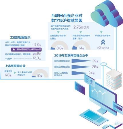 互联网百强企业有力支撑数字经济 创新活力空前高涨
