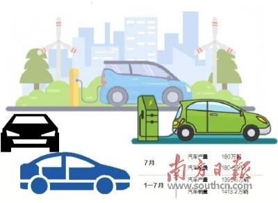 7月汽车销量降幅收窄新能源车市场仍可期