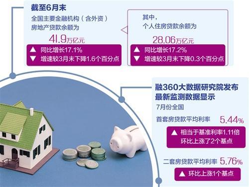 多地房贷收紧,下半年房贷利率还会上调吗