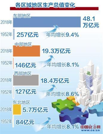 国家统计局:70年来,中国区域发展差距呈缩小态势