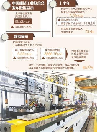 机械工业承压前行 行业内部结构得到进一步优化
