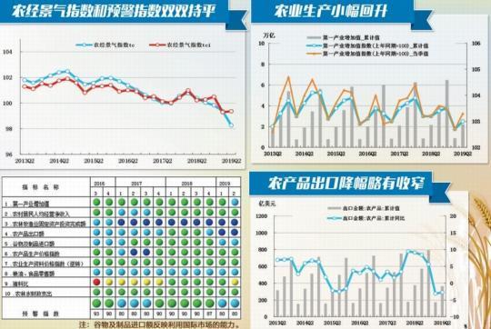 """上半年景气度呈现""""三升三降""""格局 农业生产小幅加快"""