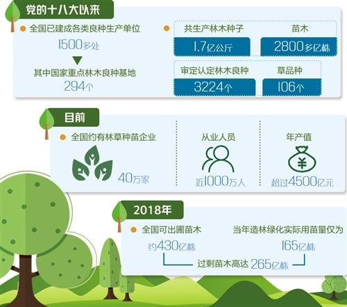 国家林草局:2025年国内主要造林树种良种使用率要达