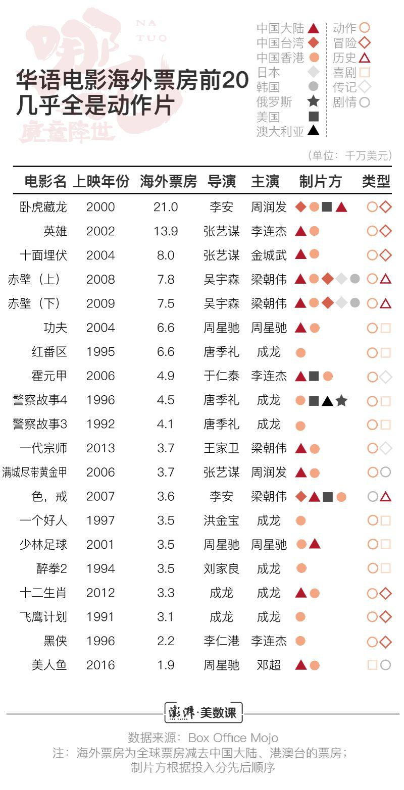 《哪吒》出海 它能让华语电影闯出华人圈吗?
