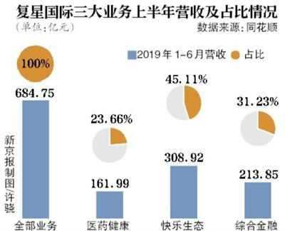 复星国际半年赚76亿 南钢净利下滑
