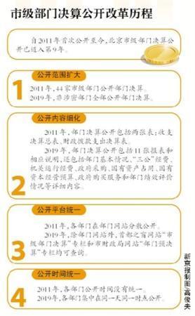 """北京市級部門""""曬""""決算 公務接待費較預算降62%"""