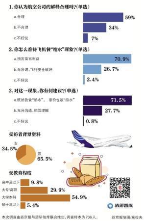 """超七成受访者 飞机餐""""缩水"""",损害乘客利益"""
