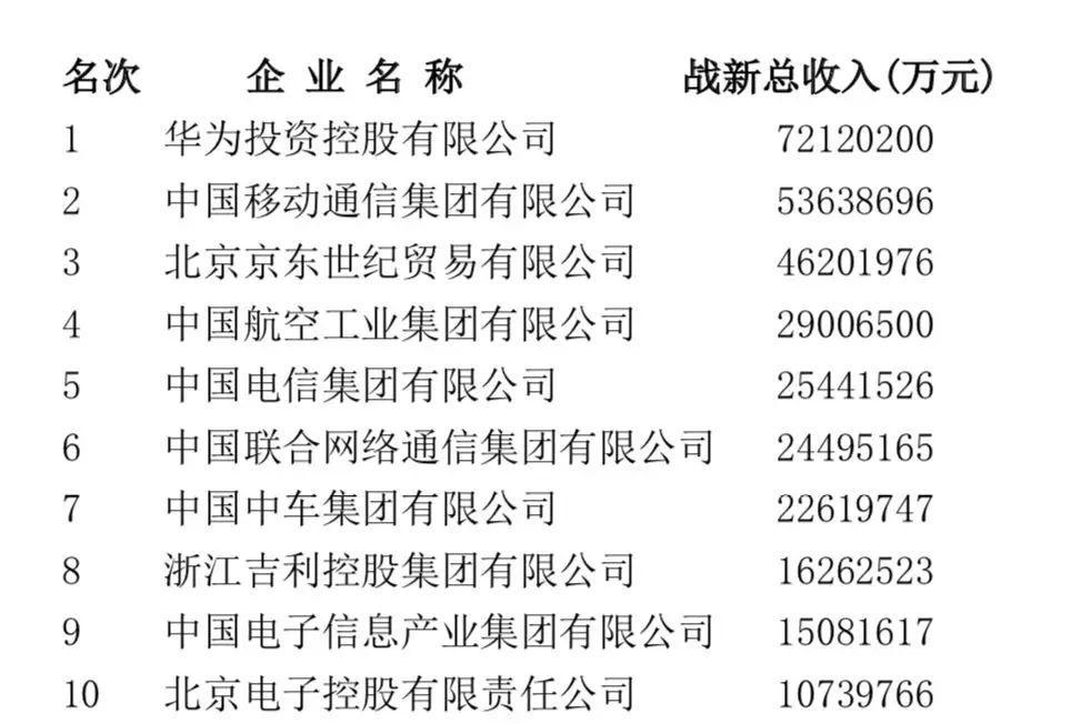 中国企业500强出炉 四大变化六大挑战