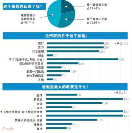 数据显示仅两成多大学生暑假在家过 其他都干了啥?