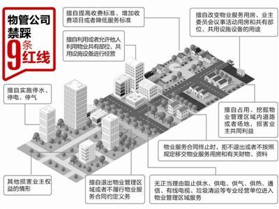 四川绵阳:物业费不得擅自增减 五年一评估