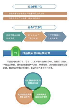 一图看懂《中国的核平安》黑皮书