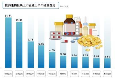 44家A股上市医药企业研发投入超1亿元