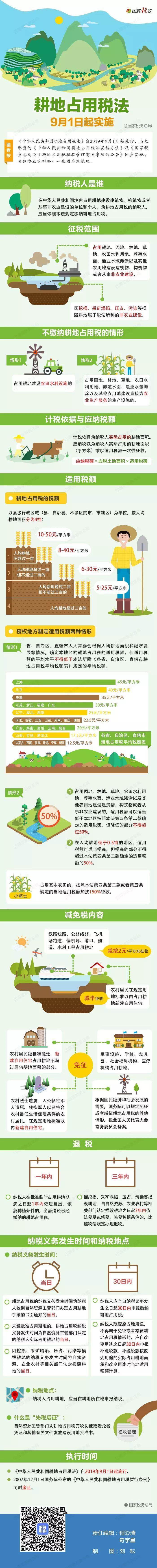 耕地占用税法9月1日起实施!一图了解政策要点