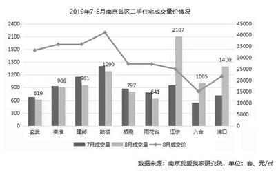 上月南京二手房成交9733套 环比增幅近1成