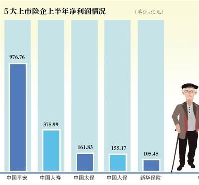 """五大险企""""中考"""":净赚均超百亿 投资增色车险褪色"""