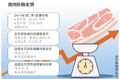 两部门出台六大举措鼓励生猪生产 北京肉价趋于平稳