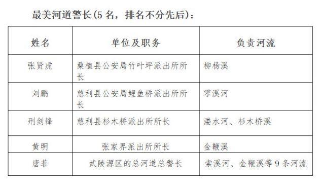 """湖南张家界表彰河长制""""六个最美"""""""