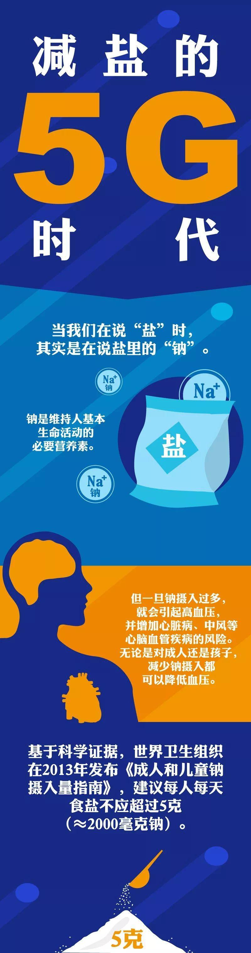 """减盐的""""上海助孕5G""""时代来了!"""