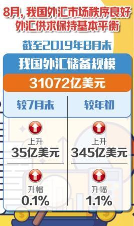 中国外汇储备规模保持总体稳定