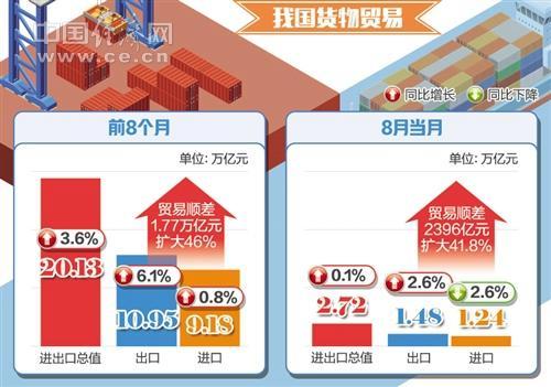 8月份我国货物进出口总值2.72万亿元 同比增长0.1%
