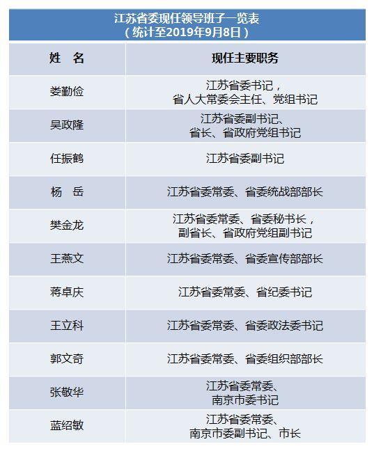 """江苏省委常委""""一网佛冈foganglao进二出"""" 现任领导班子一览"""