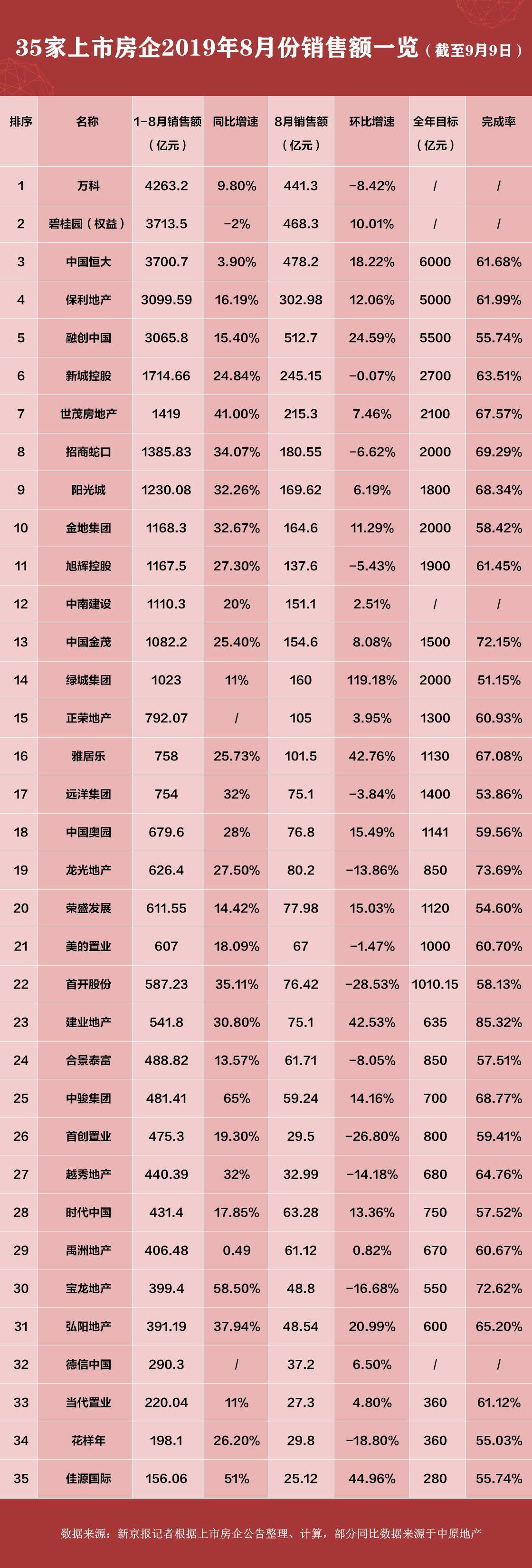 35家房企8月业绩出炉:销售额环比回升 平均增速8.35%