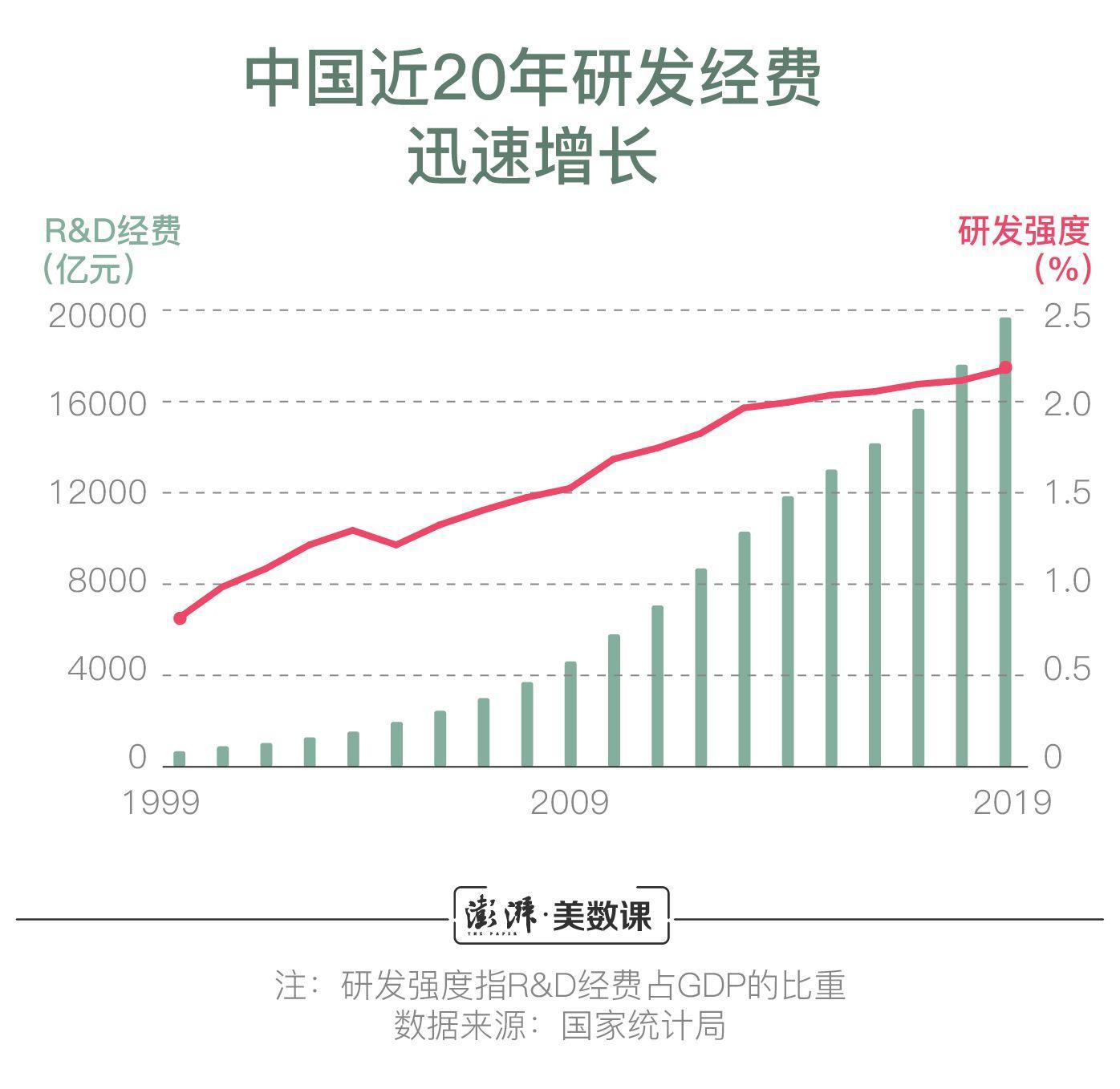 中国研发经费接近两万亿,哪些城市科研投入多?