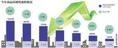 楼市降温显著 商品房销售面积连续7个月同比负增长