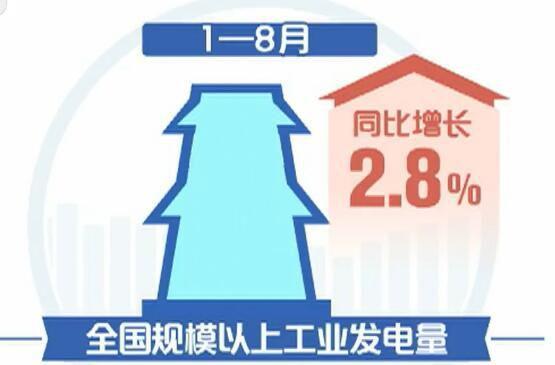 国家发改委:前八月中国多项经济指标运行平稳