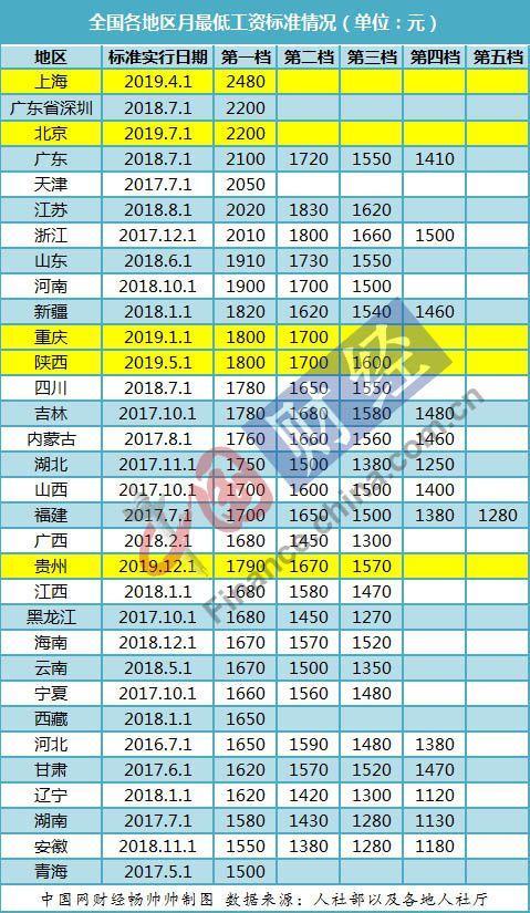 31省最低工资调整出炉 上海连续4年位居月最低工资榜首