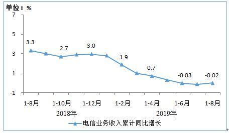 1-8月电信业务收入8881亿元 4G用户规模达12.57亿户