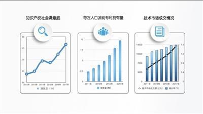 从寥若晨星到灿如繁星 中国论文专利成绩单令世界瞩目