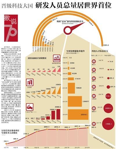 中国晋级科技大国 研发职员总量稳居天下第一位