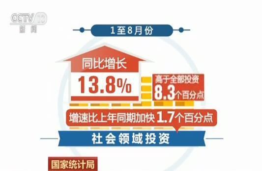 前8个月基础设施投资增速回升 投资同比增长4.2%