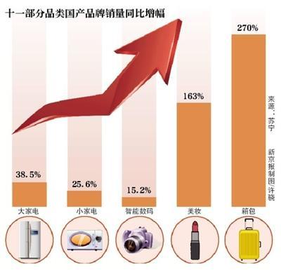 """""""十一""""消费向好 餐饮销售额增8.5%国内旅游收入增8%"""