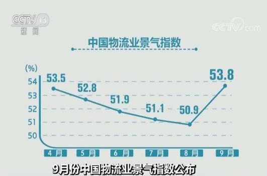 9月份中国物流业景气指数公布 物流业务活动趋于活跃
