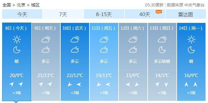 北京假期后首个工第四色环作日晴空开场 最高气温20℃