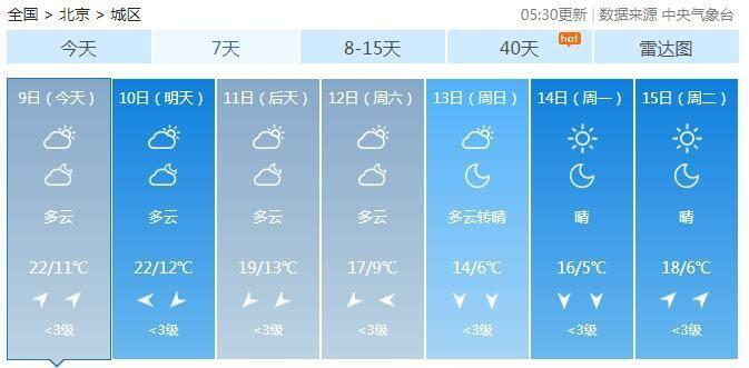 北日夜温好年夜 周终气温下跌最低气温仅个位数