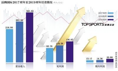 国内最大运动鞋服零售商滔搏国际港股上市 市值500亿港元