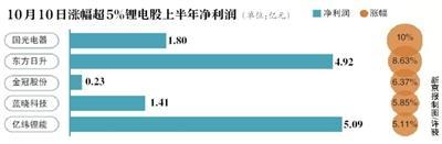 """诺奖花落""""锂电池"""" 超8成概念股上涨"""