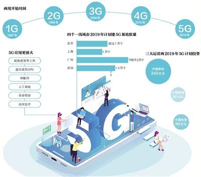 5G网络建设规模和发展在起始阶段 或是中