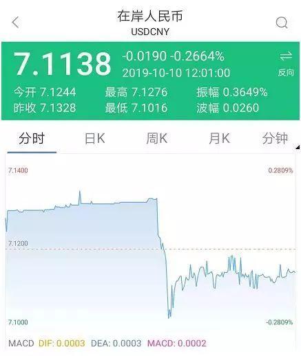 南京消息网热播:人平易远币汇率蓦地暴涨700点 大逆转已往还曾小幅跳水