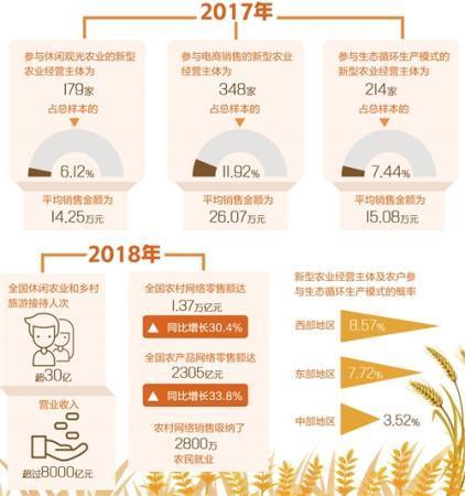 报告显示:新型农业经营主体增收要靠发展新业态