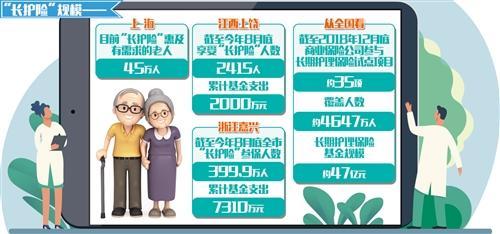 """保险业发展新空间:""""长护险""""为失能老人解忧"""