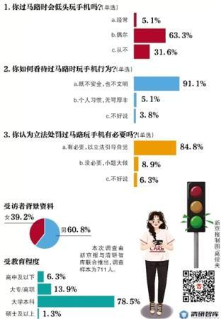 <b>超八成受访者称:立法处罚过马路低头玩手机有必要</b>