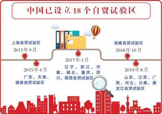 """中国形成自贸试验区开放矩阵 外资""""跑步"""