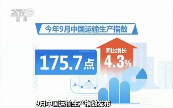 9月中国运输生产指数为175.7点 同比增长4.3%